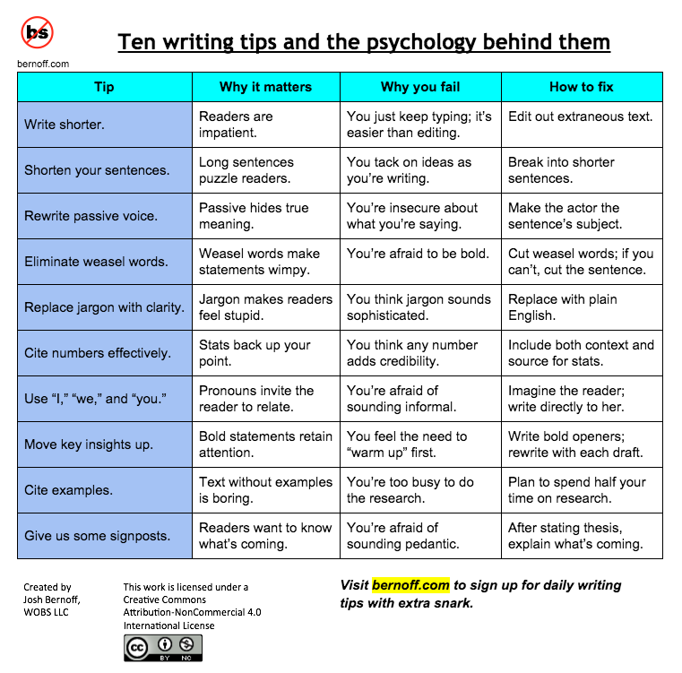 Top10 Writing Tips
